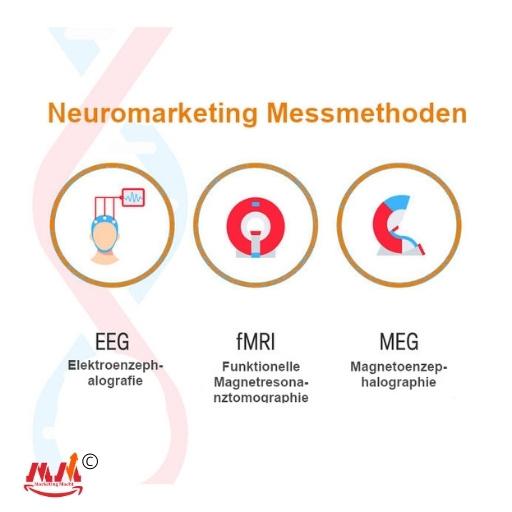 Neuromarketing Messmethoden by Marketing Macht©